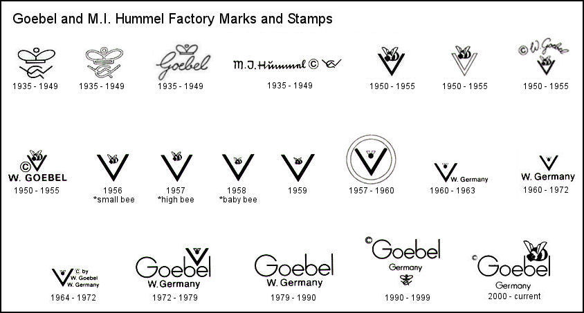 Mi Hummel Porcelain Factory Marks And History Reference Guide
