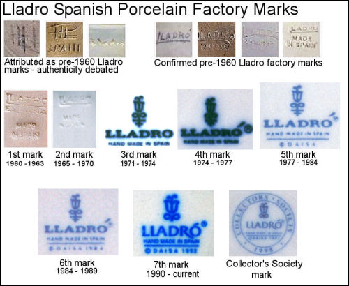 Lladro Spanish Porcelain Factory Maker Marks and Markings Chart
