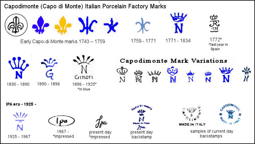 Capodimonte Porcelain Factory and Makers Marks Made in Italy
