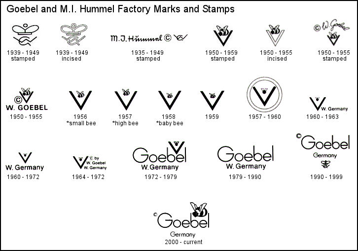 Pottery  Ceramic Trade Marks  General Guide