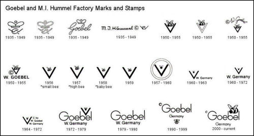 Goebel Hummel German Porcelain Makers Marks and Trademarks Chart